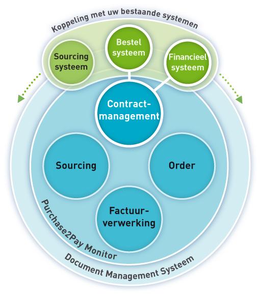 Opslag en bewaking van contracten