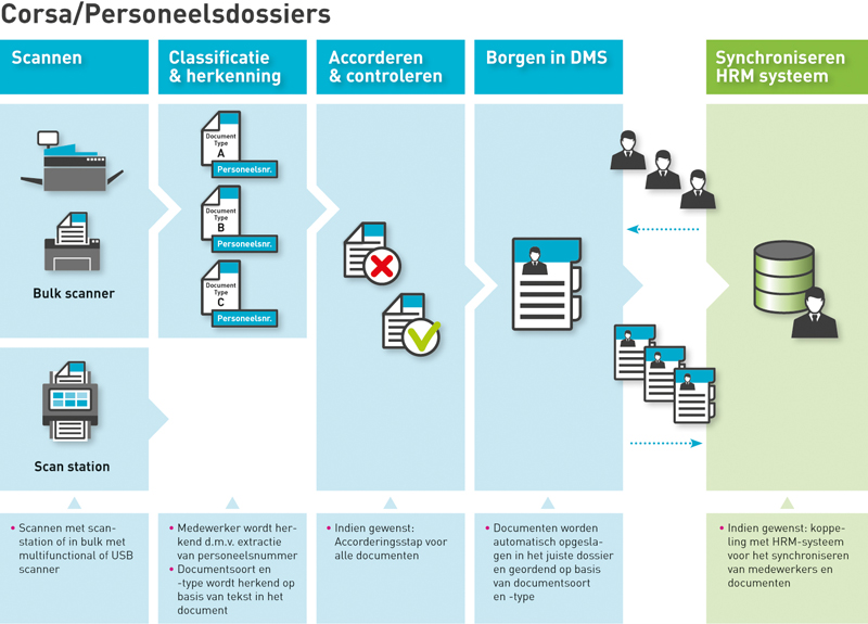 Digitaliseren personeelsdossiers