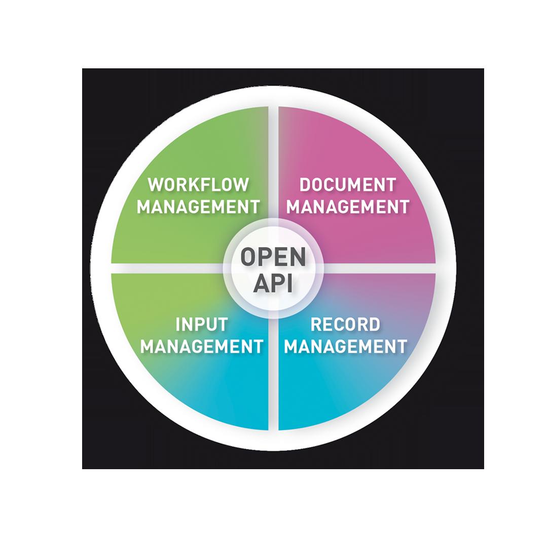 Corsa als ECM-technologie: vastleggen, beheren, opslaan, bewaren en leveren van content en documenten