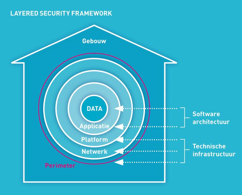 BCT, Layered Security Framework