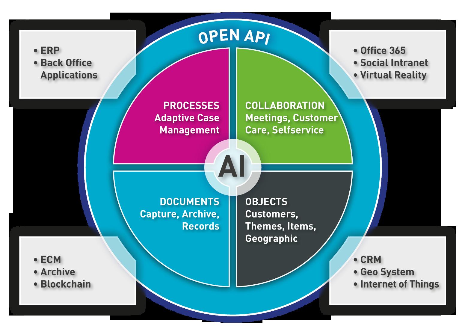 Schema Enterprise Information Management Technology - BCT