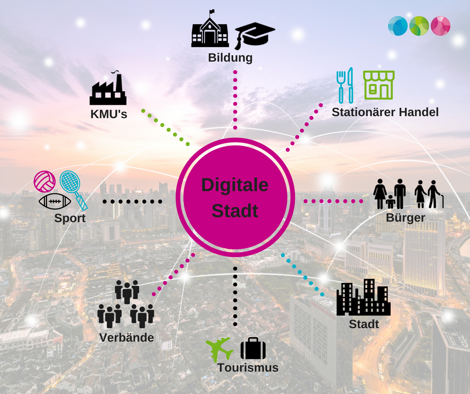 Die digitale Stadt