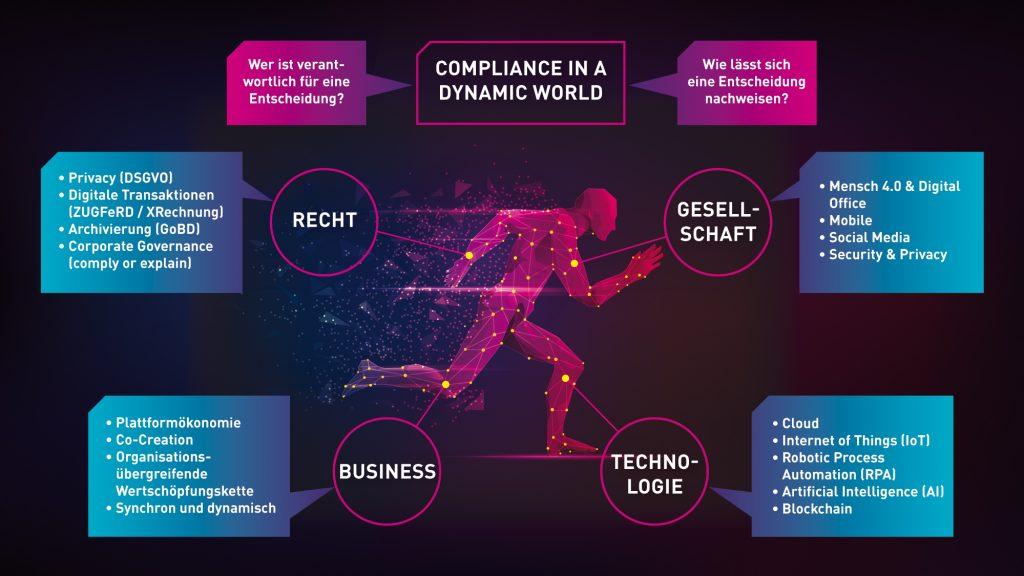 BCT - Compliance in einer dynamischen Welt