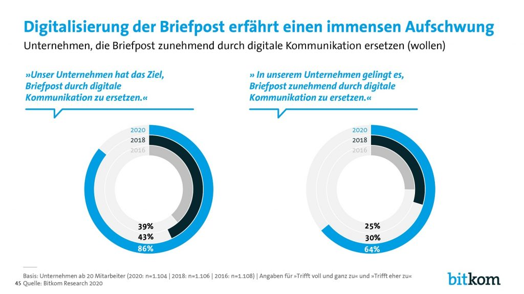 DOI: Digitalisierung der Briefpost