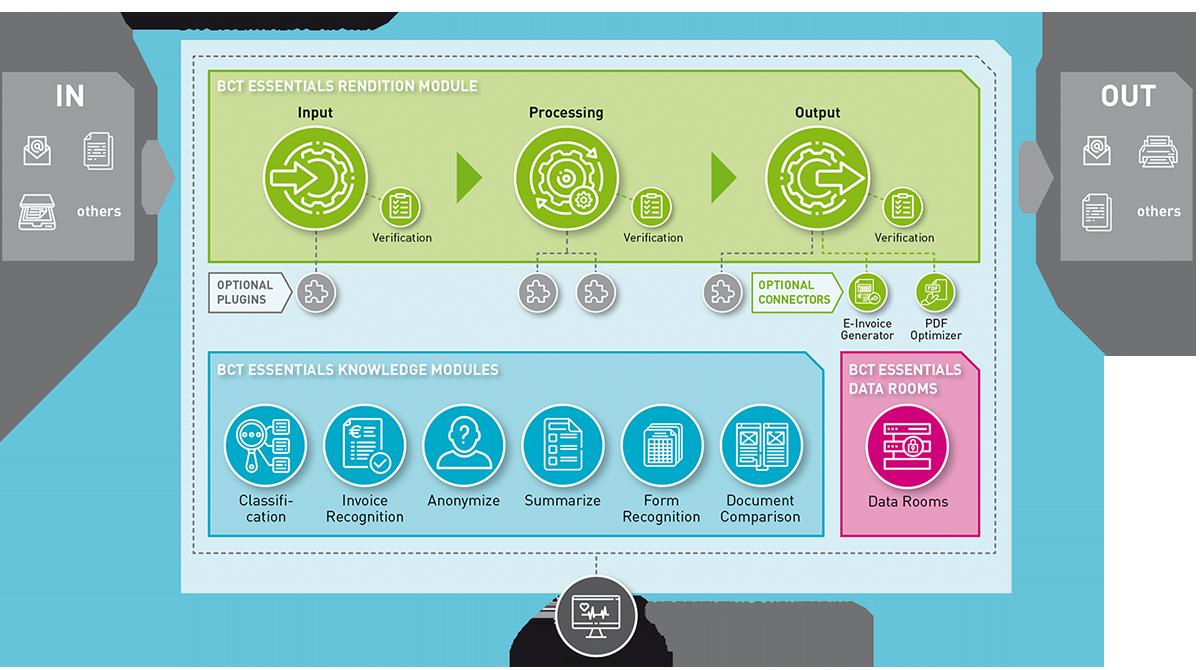 Schema BCT Essentials Plattform