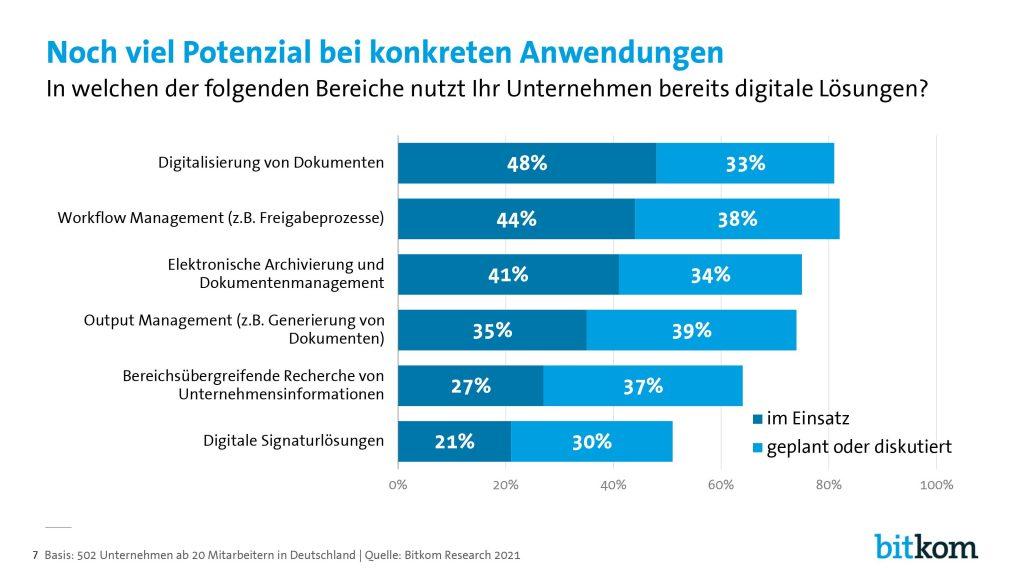 Digital Office Index - Anwendungsfälle für Digital Office Lösungen