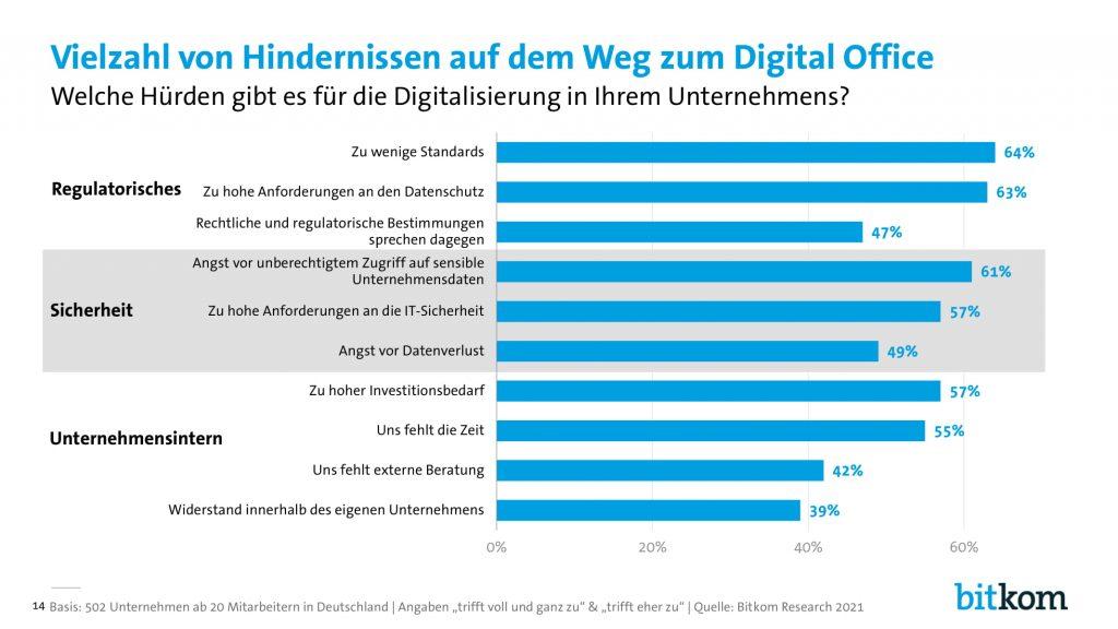 Digital Office Index - Hürden der Digitalisierung