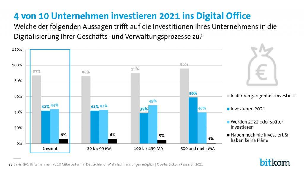 Digital Office Index - Investitionsbereitschaft