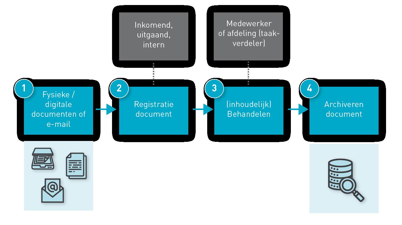 Functionele inrichting postregistratie